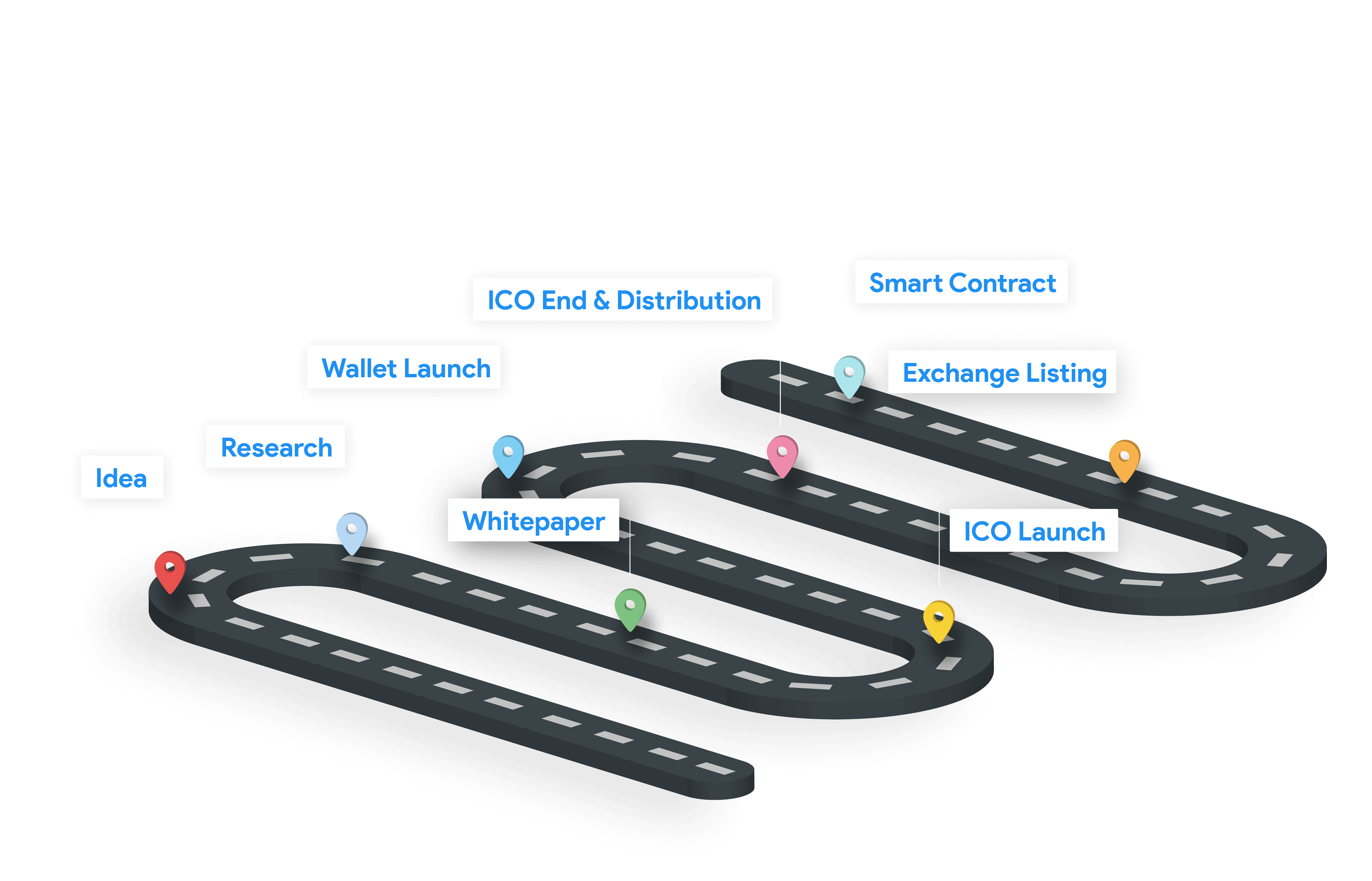 ICO Development Cycle